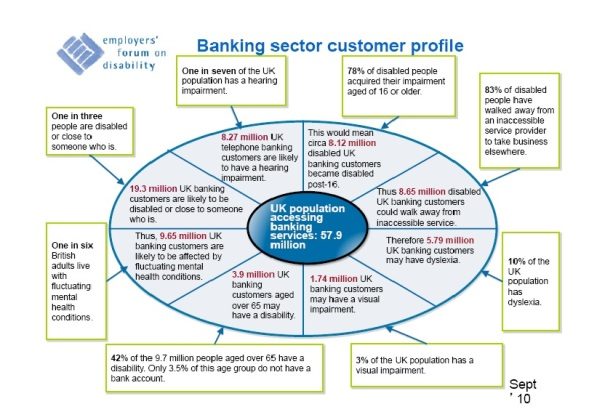 banking sector customer profile