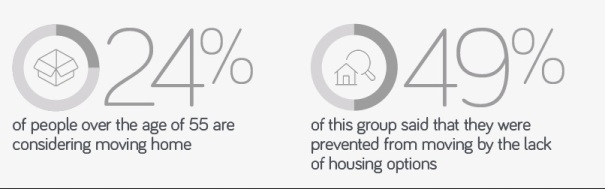 age facts from text 24% want to move 49% can't find right house